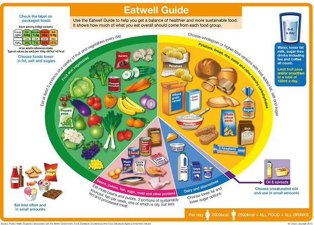 The NHS Choices healthy eating plate