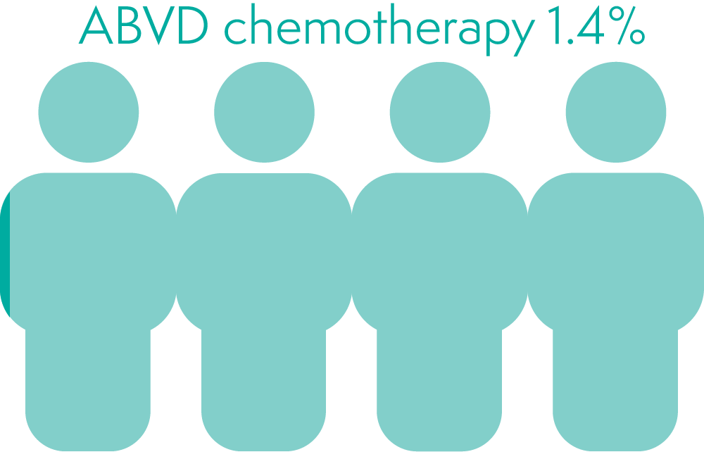 ABVD chemotherapy increases your chance of  early menopause by 1.4%