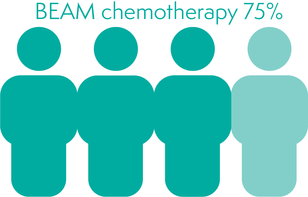 BEAM chemotherapy increases your chance of  early menopause by 75%
