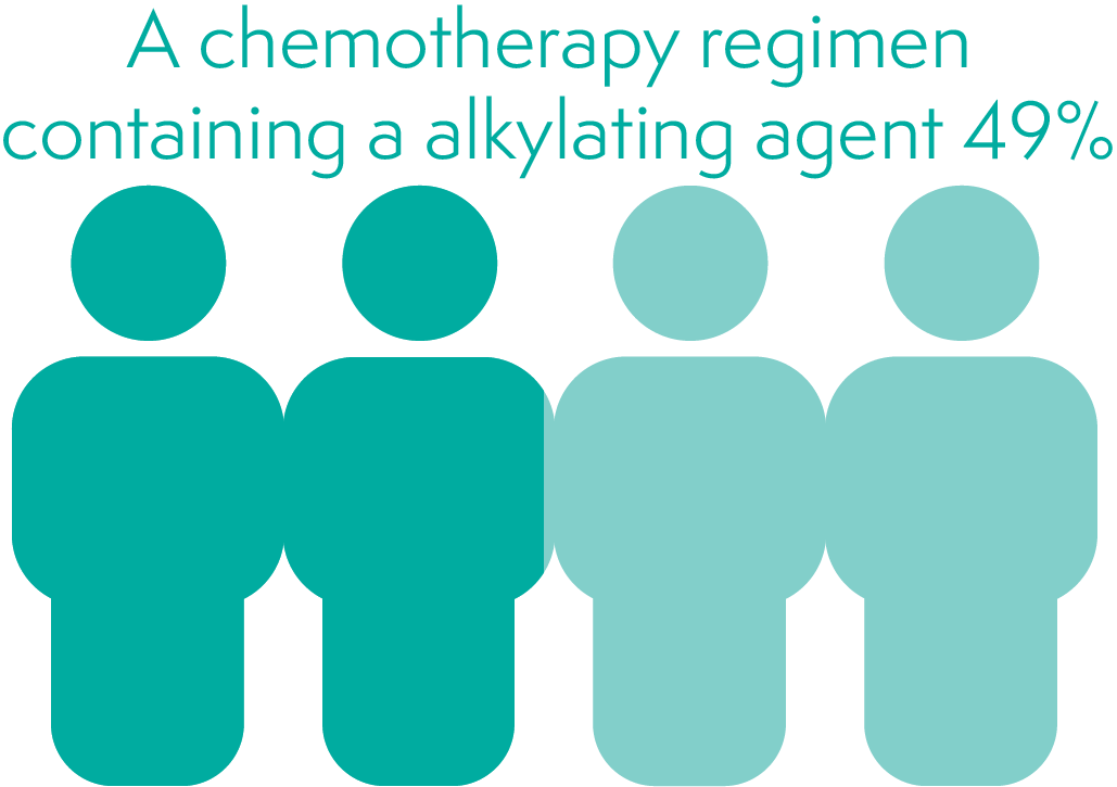 Chemotherapy that includes Alkylating agents increases your chance of early menopause by around 49%