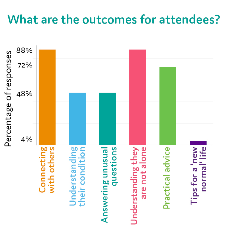 The outcomes for attendees