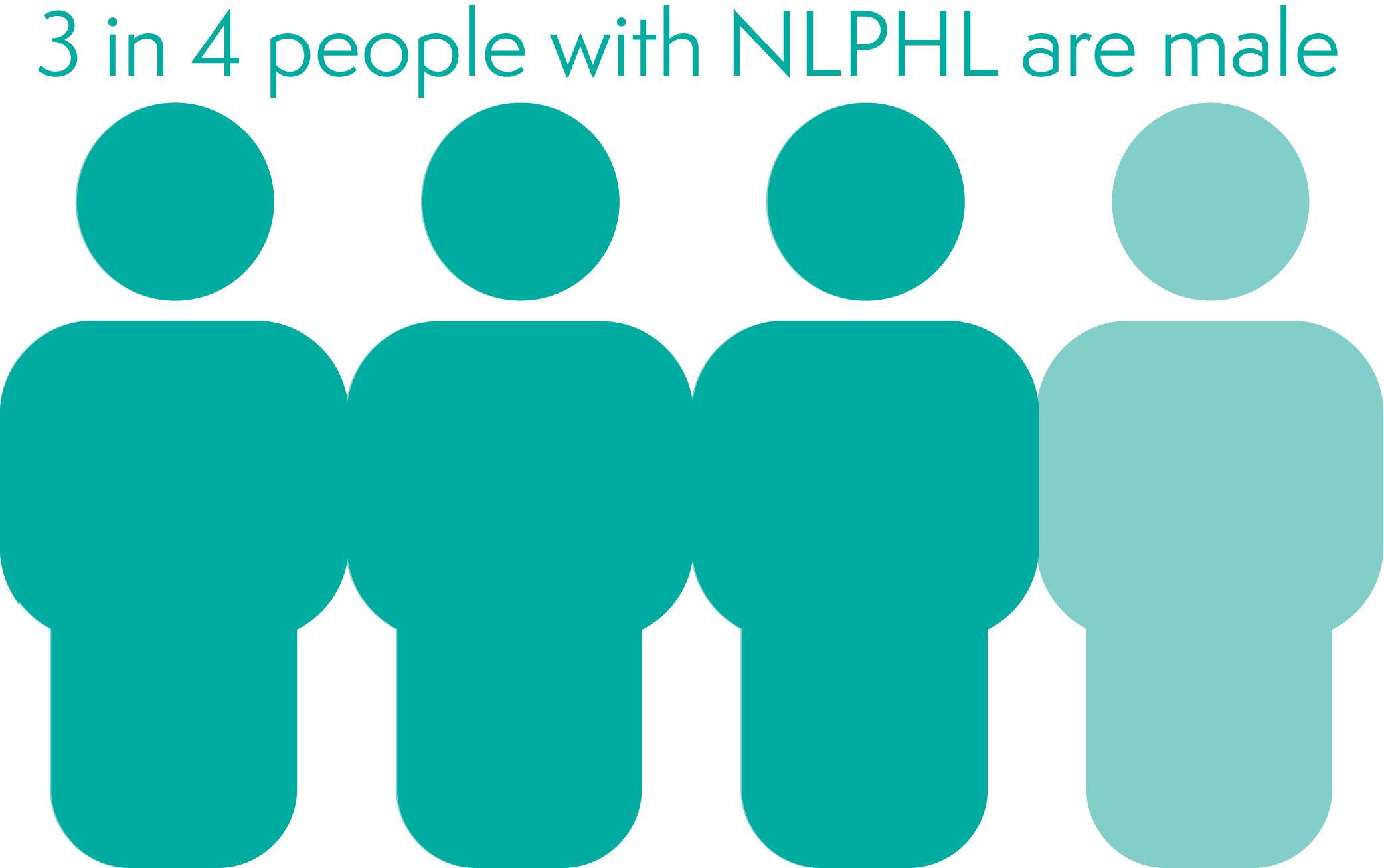 Statistic showing 3 in 4 people with NLPHL are male.