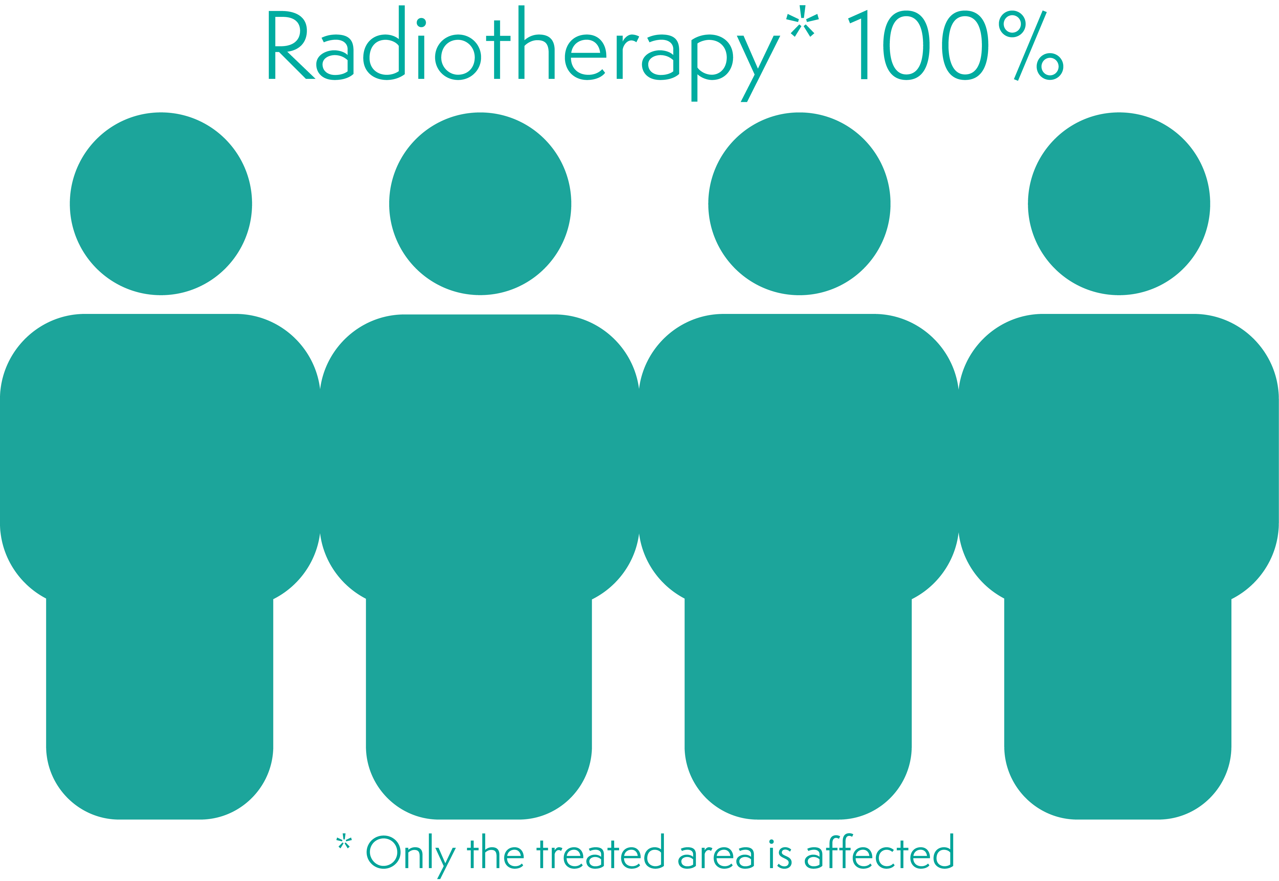 Figure showing 100% chance of hair loss with radiotherapy on area treated