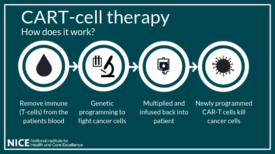 NICE CAR T-cell therapy graphic