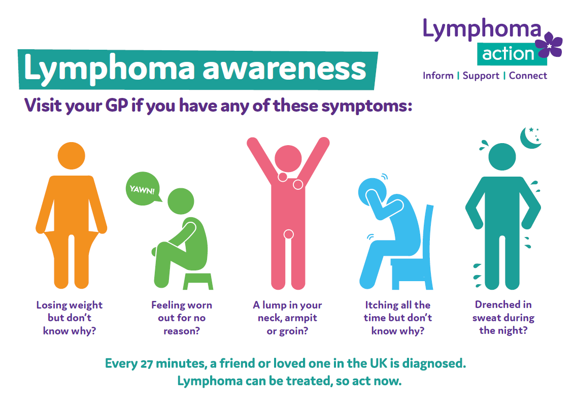 Graphic showing the 5 symptoms of lymphoma