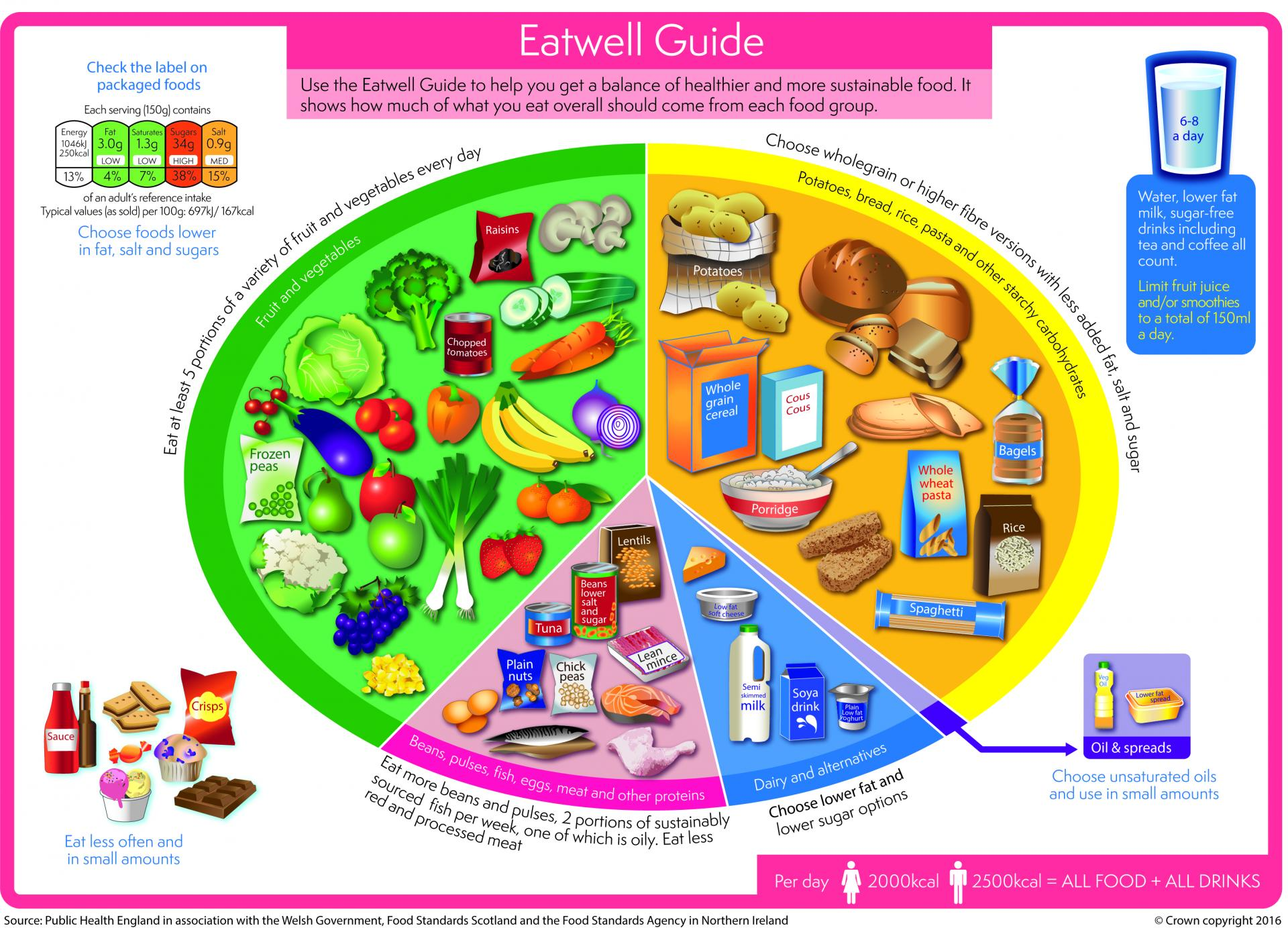 Eatwell Guide with fruit and vegetables, carbohydrates, protein, dairy and fats